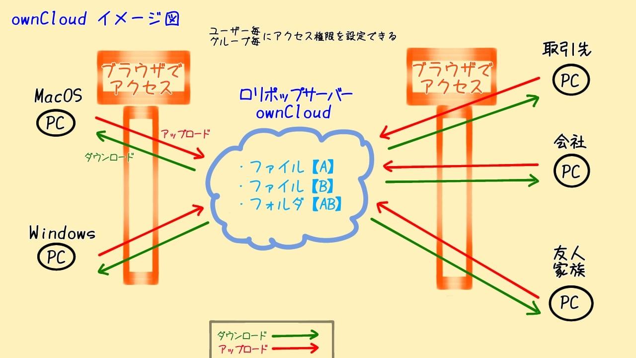LOLIPOPのownCloudイメージ図