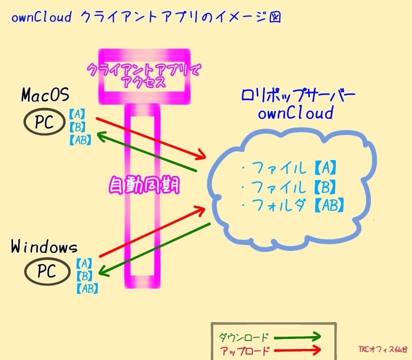 LOLIPOPのownCloudイメージ図(クライアントアプリの機能)